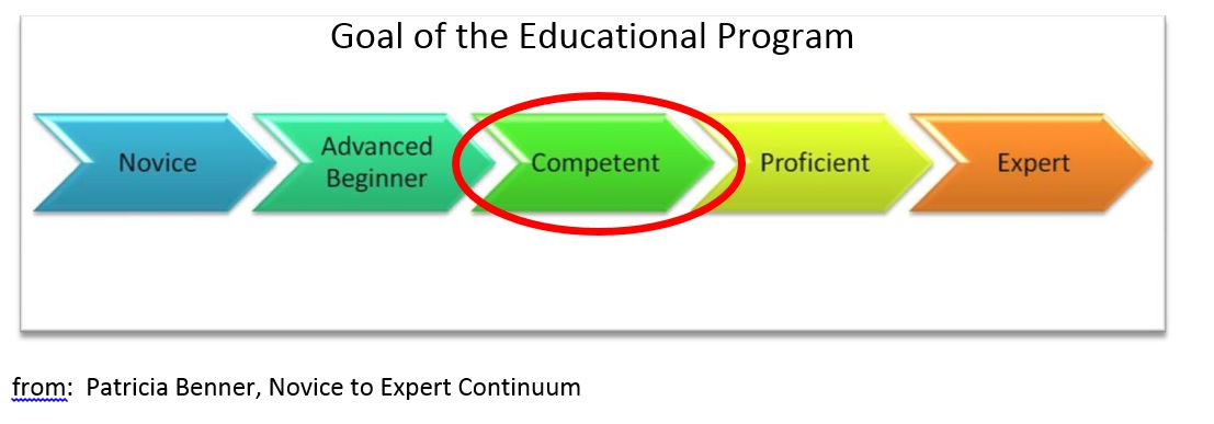 Goal of the Educational Program